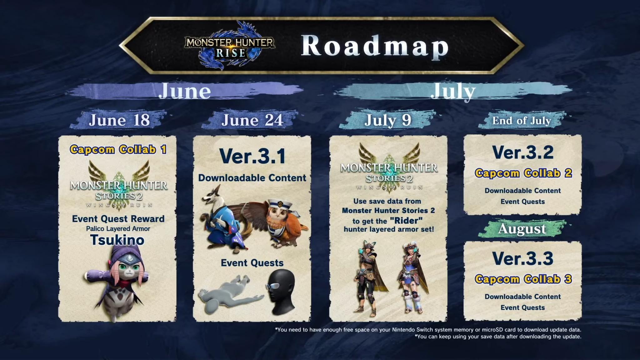 Monster Hunter Rise roadmap 2021