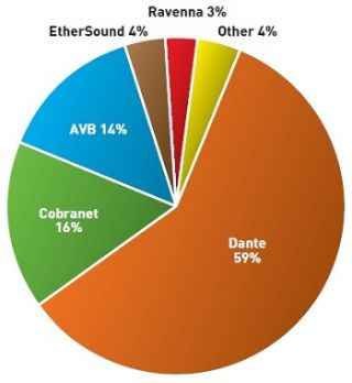 The Audio Networking Survey