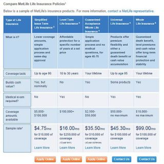 MetLife Life Insurance Review - Pros, Cons and Verdict ...