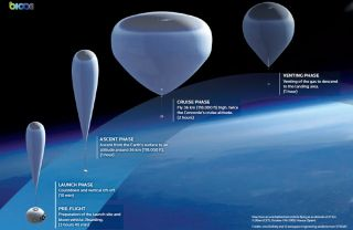 Phases of flight for a near-space balloon