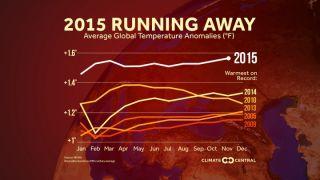 Average temperature anomalies graph