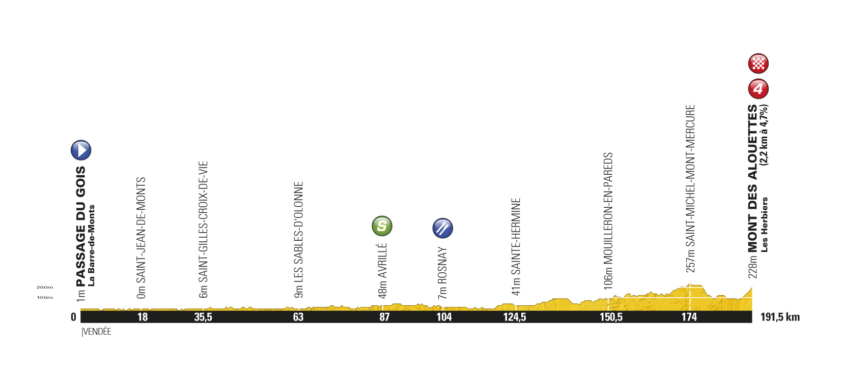 Stage 1 profile, Tour de France 2011