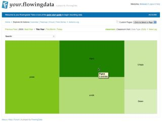 Your Flowing Data: Using Twitter to Track Your Life