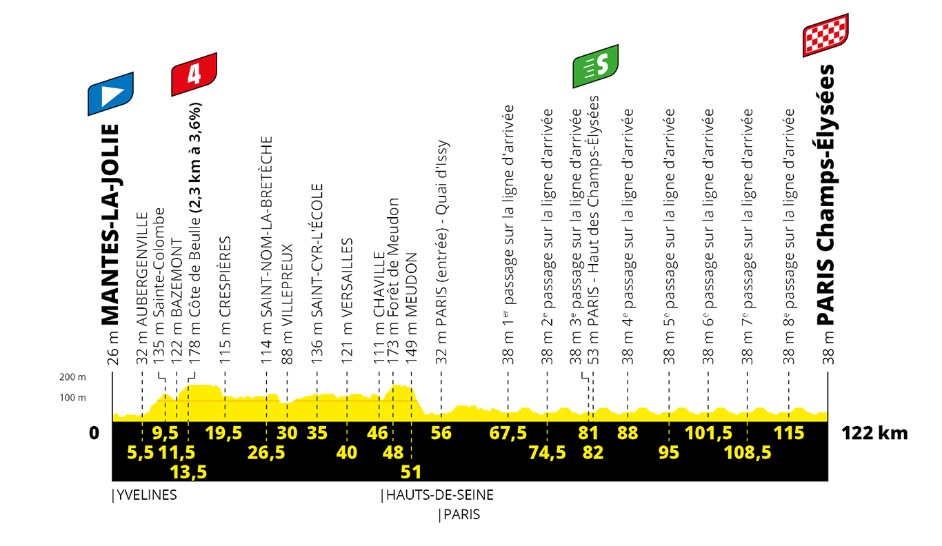 The profile of stage 21