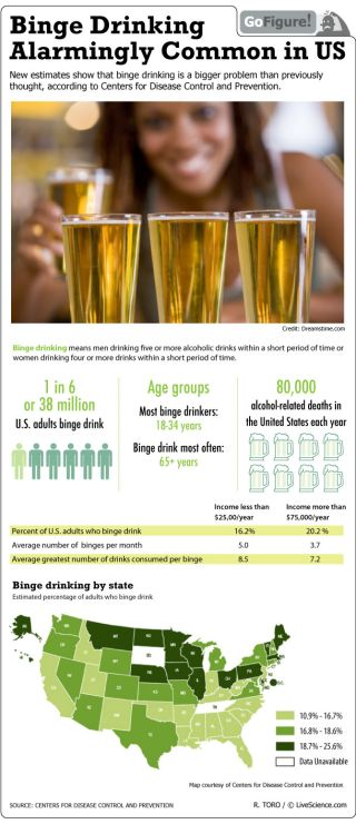 """Binge"" is defined as five or more alcoholic drinks for males (four or more for females) consumed in a short period of time."