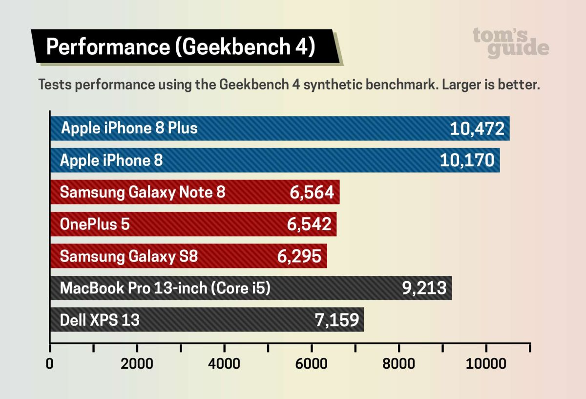 iPhone 8 vs  Galaxy S8: Samsung Wins Flagship Phone Battle