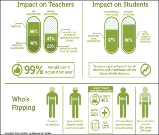 What do teachers who've flipped their classrooms have to report?