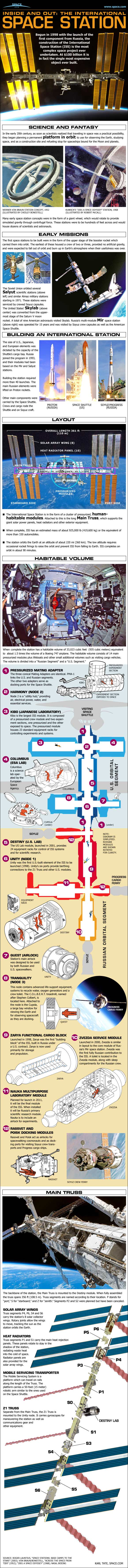 The International Space Station Inside And Out Infographic Space