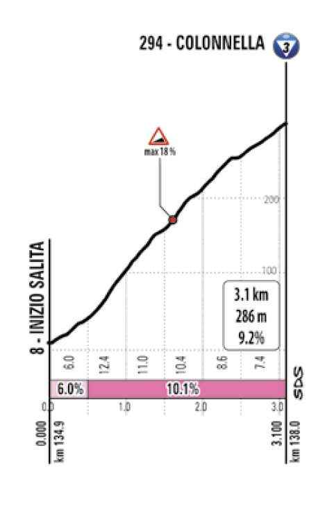 Giro stage 10 climb profile 1