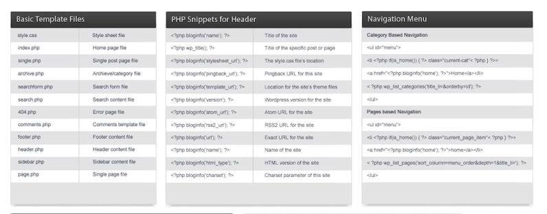 WordPress tutorials: WordPress cheat sheet