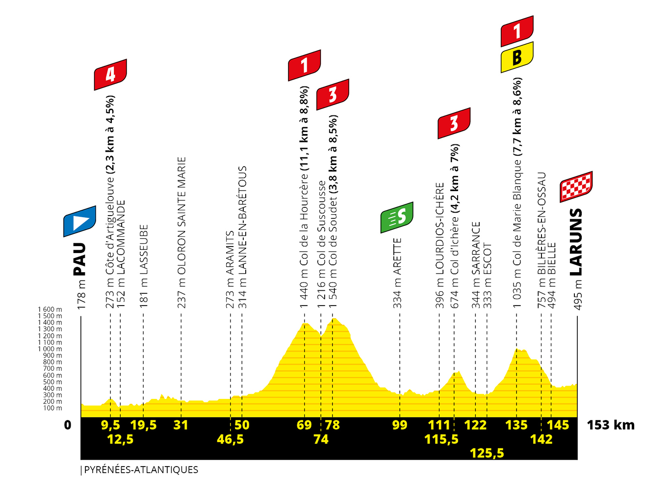 The profile of stage 9 of the Tour de France