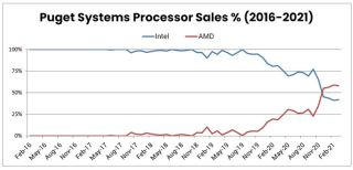 Puget Systems AMD and Intel Sales