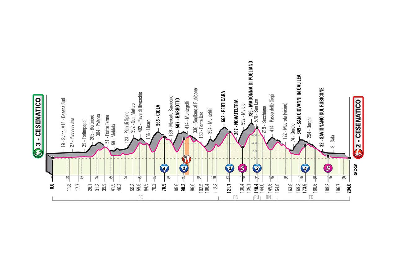 2020 Giro d'Italia stage 12