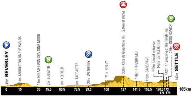 Tour de Yorkshire 2016 stage one route profile