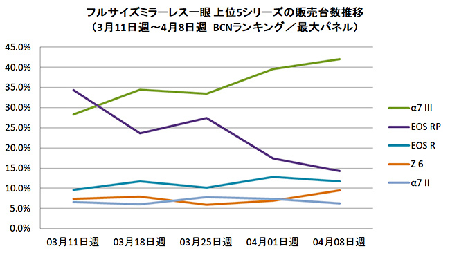 Canon EOS RP sales nosedive in Japan