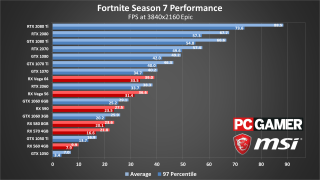 How much bandwidth does fortnite use