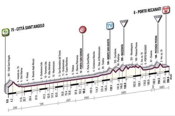 Giro d'Italia 2010 new profile stage 12