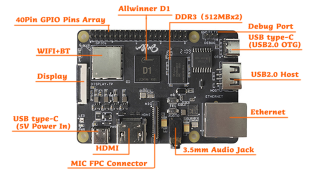 The Nezha board with its parts labelled
