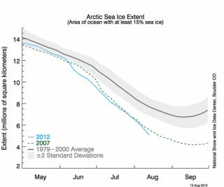 Arctic sea ice extent as of Aug. 13, 2012, had crept below the previous record holder for that date, 2007.