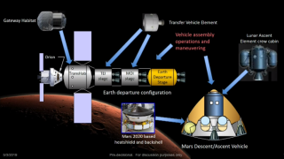 "This proposed architecture for a human Mars mission utilizes lunar mission elements. Researchers came up with this ""sortie-class"" mission concept at the fifth Mars Achievability and Sustainability Workshop in 2017."