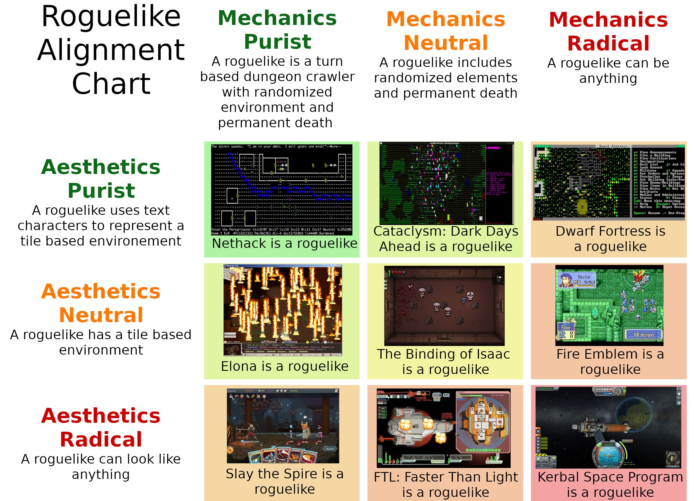 The Roguelike Alignment Chart