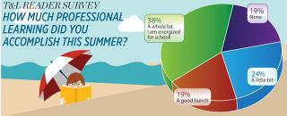 T&L Reader Survey How Much Professional Learning Did You Accomplish This Summer?