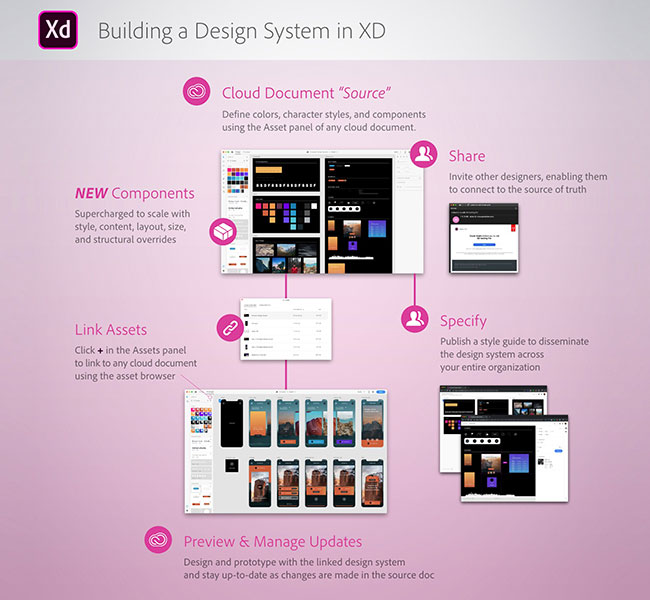 Adobe updates XD with design systems | Creative Bloq
