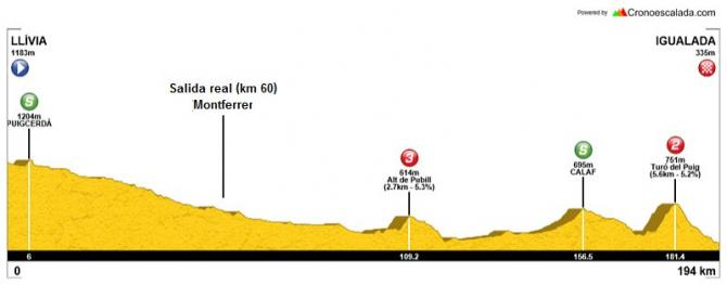 The new map for stage 4 of the Volta a Catalunya