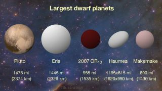 The Solar System's Largest Dwarf Planets