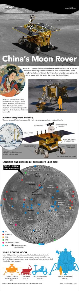 Infographic: Details of China's Chang'e-3 moon lander and rover.