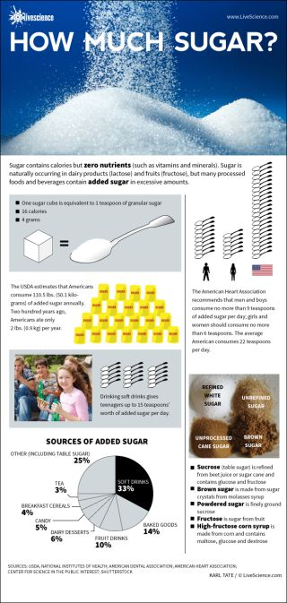 Infographic: How much sugar Americans consume.