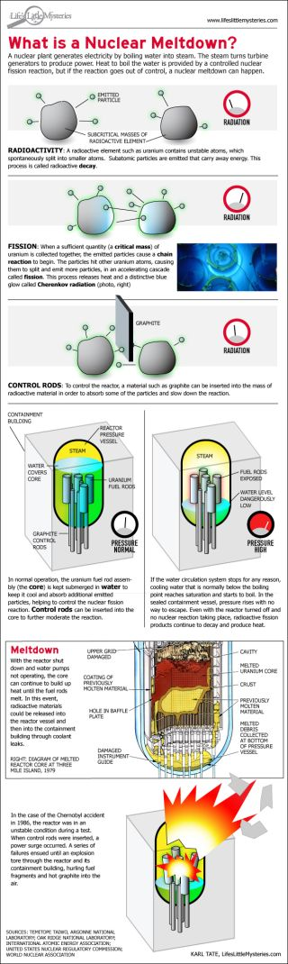 Nuclear Meltdown Infographic