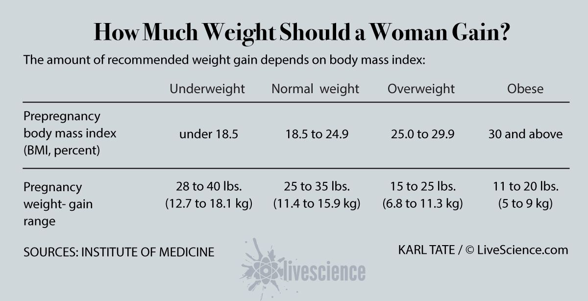 The Best Ways To Lose Weight After Pregnancy Live Science