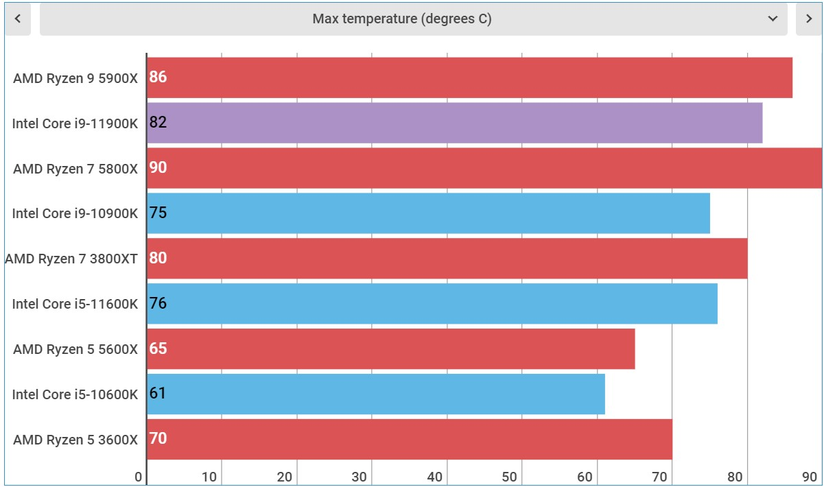 Intel Core i9-11900K temperature and power