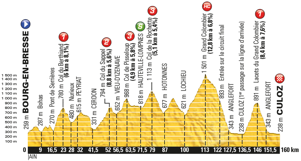Tour de France 2016, stage 15 - Sunday July 17, Bourg-en-Bresse to Culoz, 159km (new)