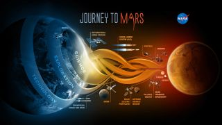 NASA's Journey to Mars Path