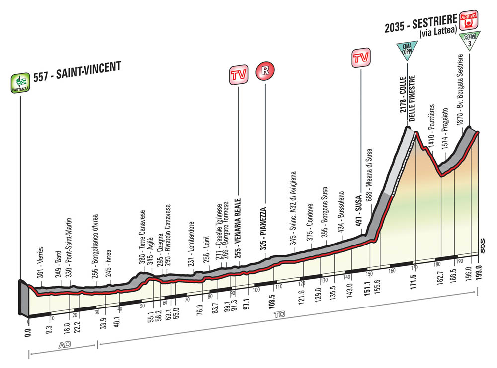 Giro d'Italia 2015 stage 20 preview