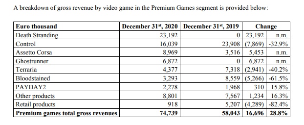 A capture of Digital Bros half-yearly sales for 2020.