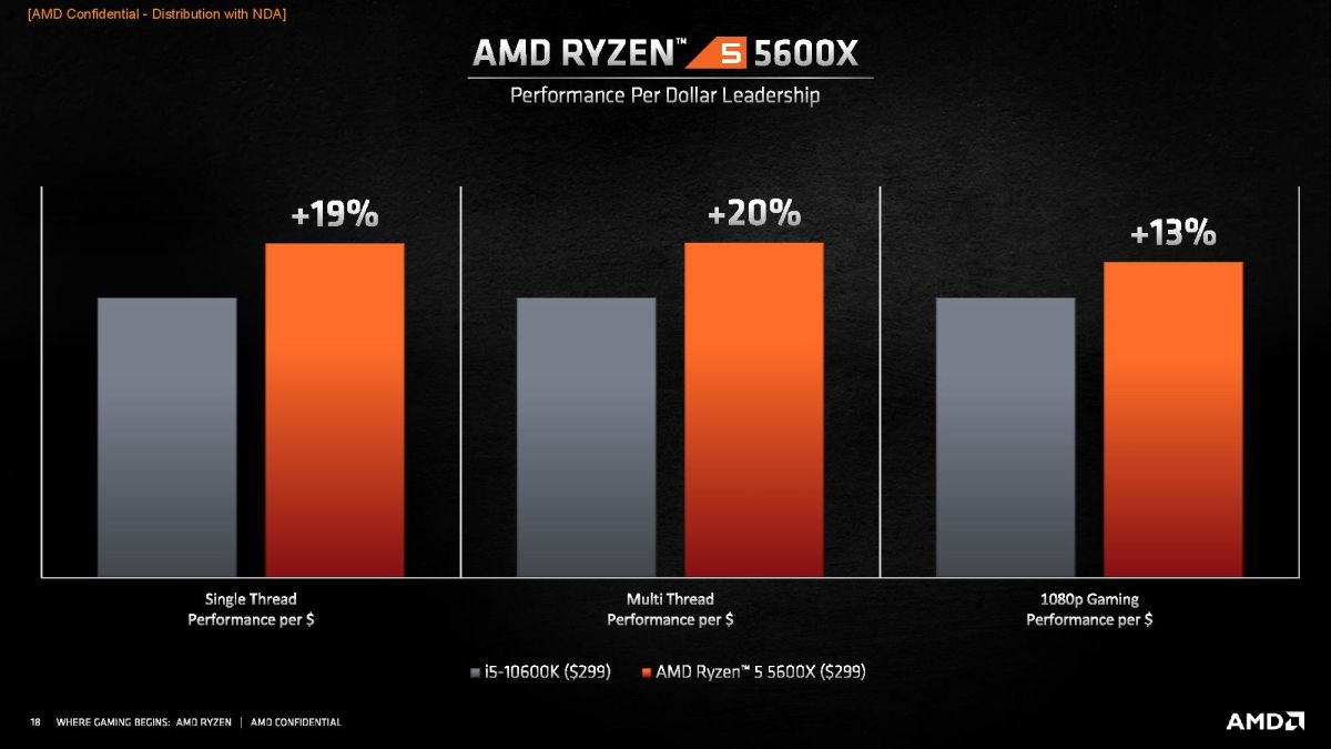 AMD Zen 3 Ryzen 5000 Price, Specs, Release Date, Performance, All We Know |  Tom's Hardware