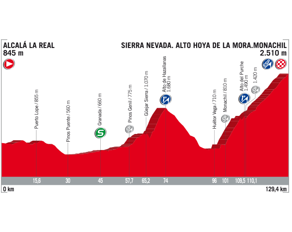 Vuelta a Espana 2017 stage 15 profile
