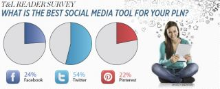 T&L Reader survey What is the best social media tool for your PLN?