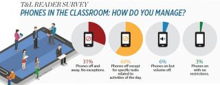 T&L READER SURVEY PHONES IN THE CLASSROOM: HOW DO YOU MANAGE?