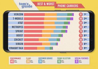 Best options for verizon wireless customers on a cruise