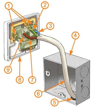 [DIAGRAM_34OR]  Electrical Sockets Explained | Homebuilding | L Wiring Diagram Two Sockets |  | Homebuilding & Renovating