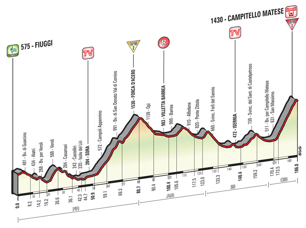 Giro d'Italia 2015 stage 8 preview