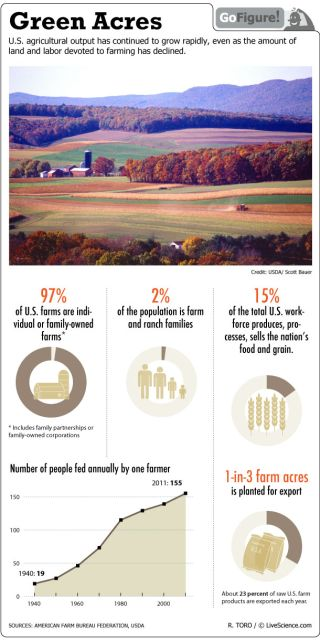 Gofigure looks at agriculture in America.