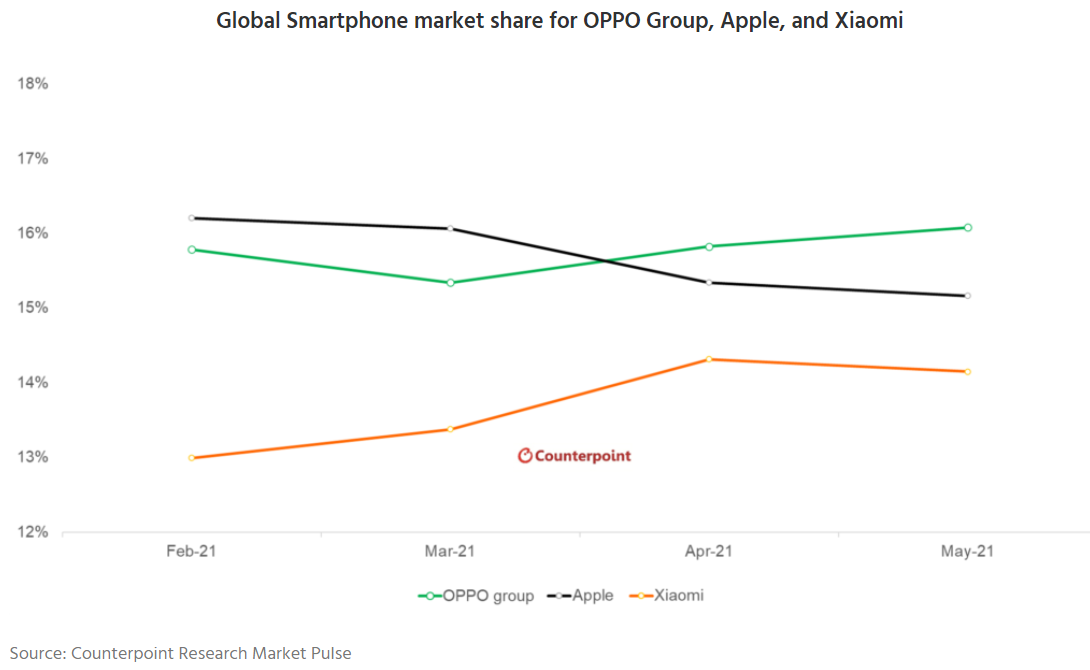 Oppo and its subsidiaries doing well over the last two months