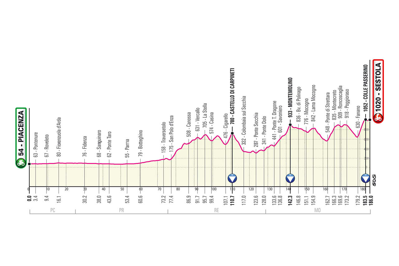 Giro 2021 stage profiles