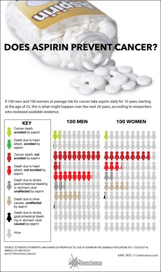 Chart showing study results of long-term aspirin usage.