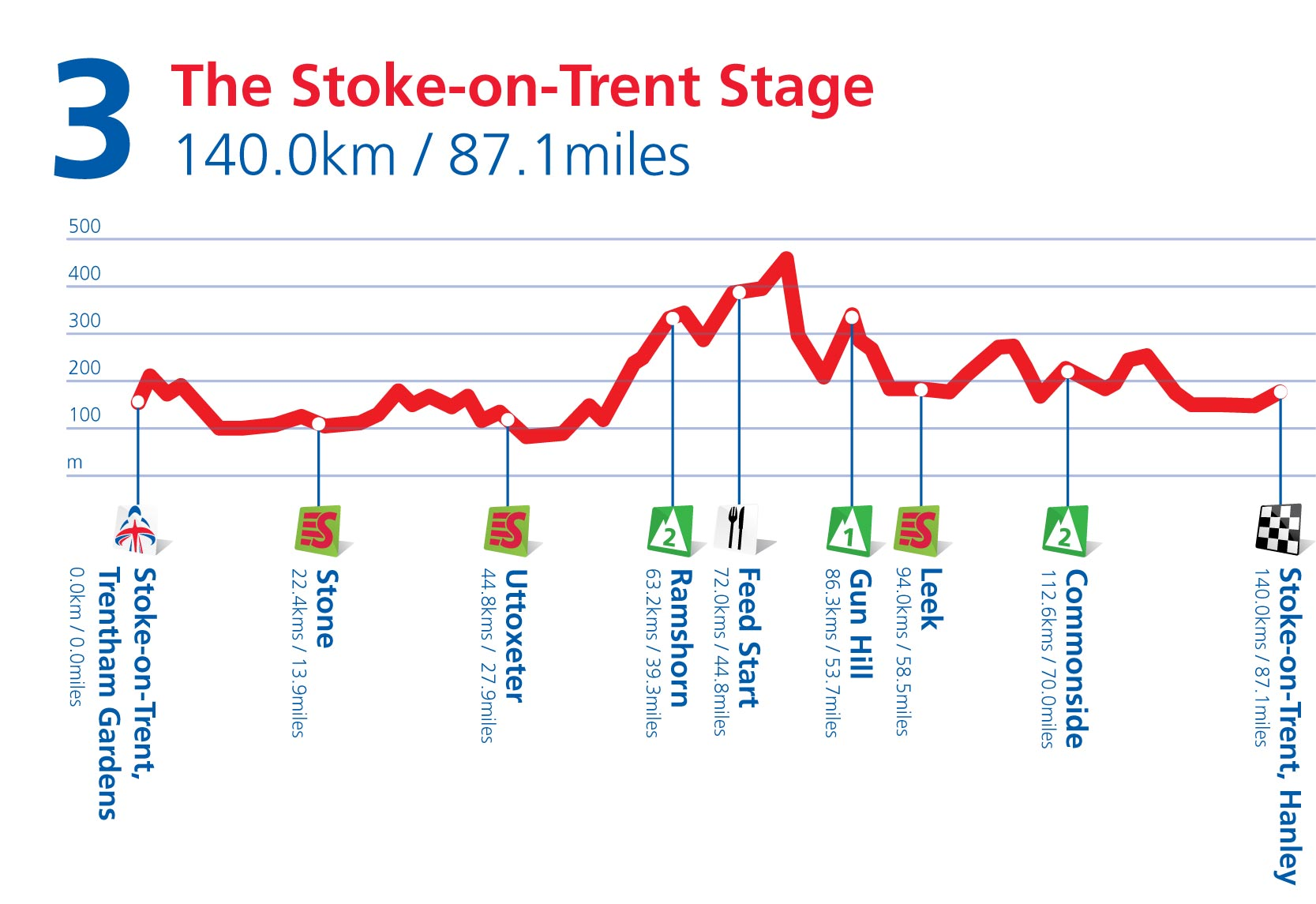 Stage 3 profile, Tour of Britain 2011